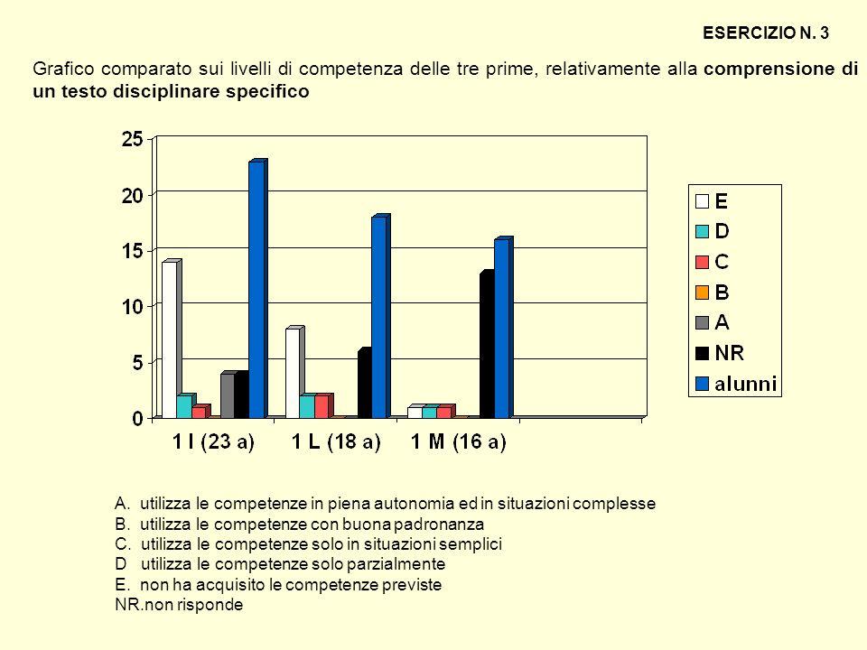 ESERCIZIO N. 3 Grafico comparato sui livelli di competenza delle tre prime, relativamente alla comprensione di un testo disciplinare specifico.
