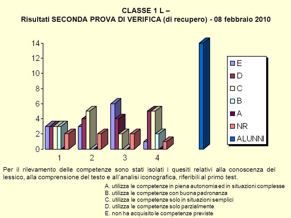 CLASSE 1 L – Risultati SECONDA PROVA DI VERIFICA (di recupero) - 08 febbraio 2010