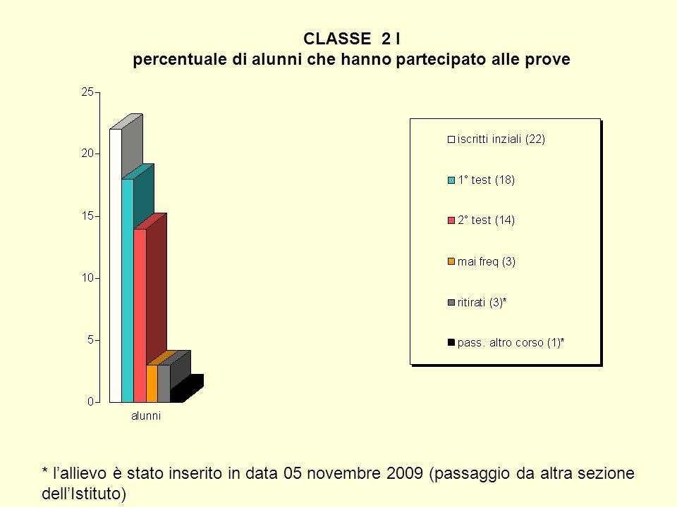 CLASSE 2 I percentuale di alunni che hanno partecipato alle prove