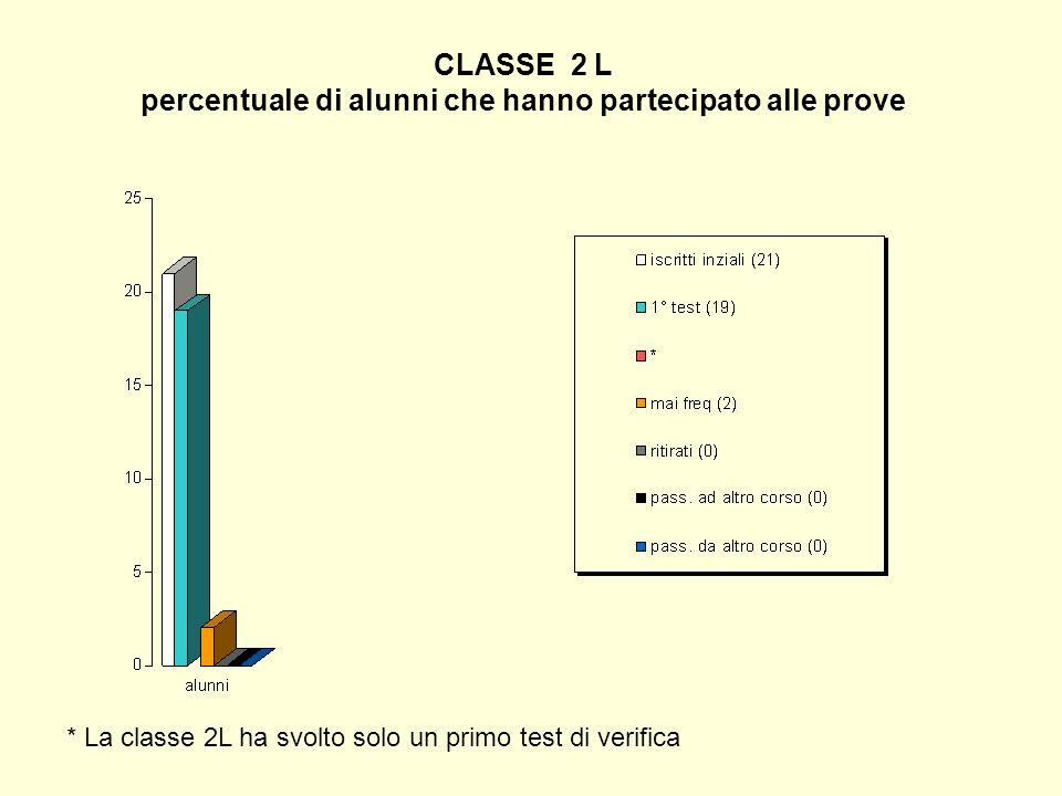 CLASSE 2 L percentuale di alunni che hanno partecipato alle prove