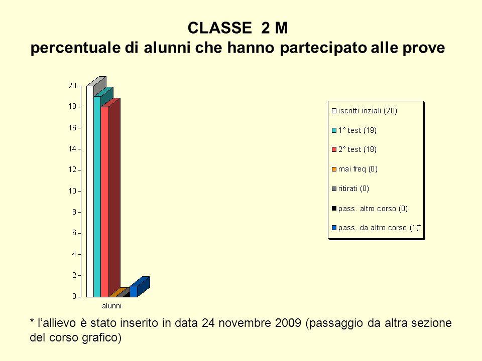 CLASSE 2 M percentuale di alunni che hanno partecipato alle prove