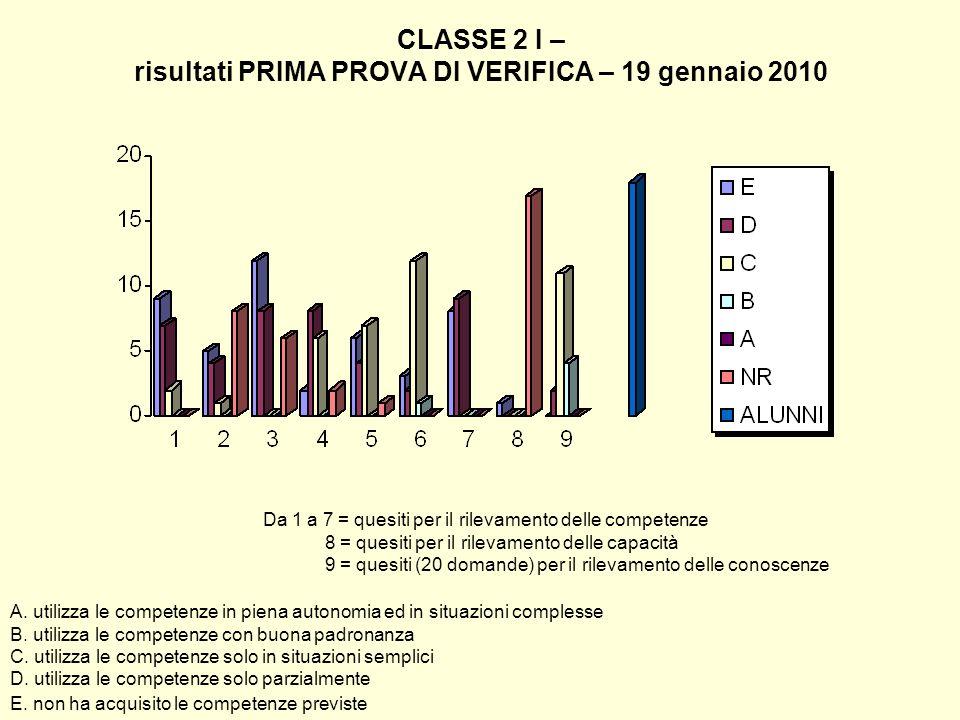 CLASSE 2 I – risultati PRIMA PROVA DI VERIFICA – 19 gennaio 2010