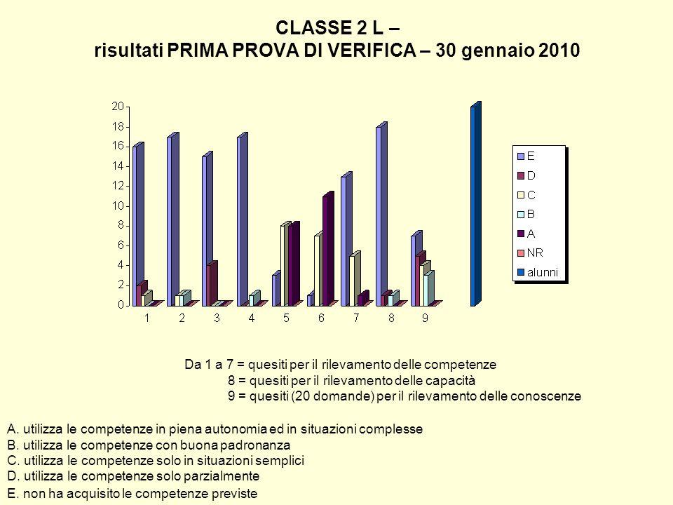 CLASSE 2 L – risultati PRIMA PROVA DI VERIFICA – 30 gennaio 2010