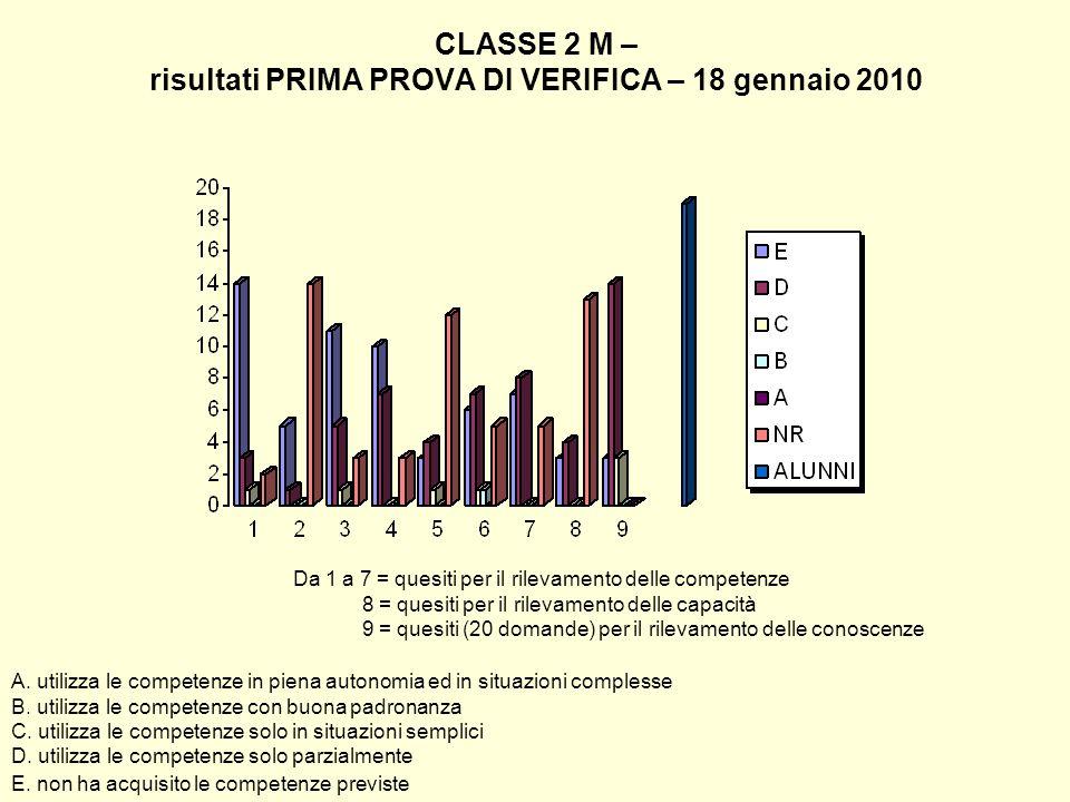 CLASSE 2 M – risultati PRIMA PROVA DI VERIFICA – 18 gennaio 2010