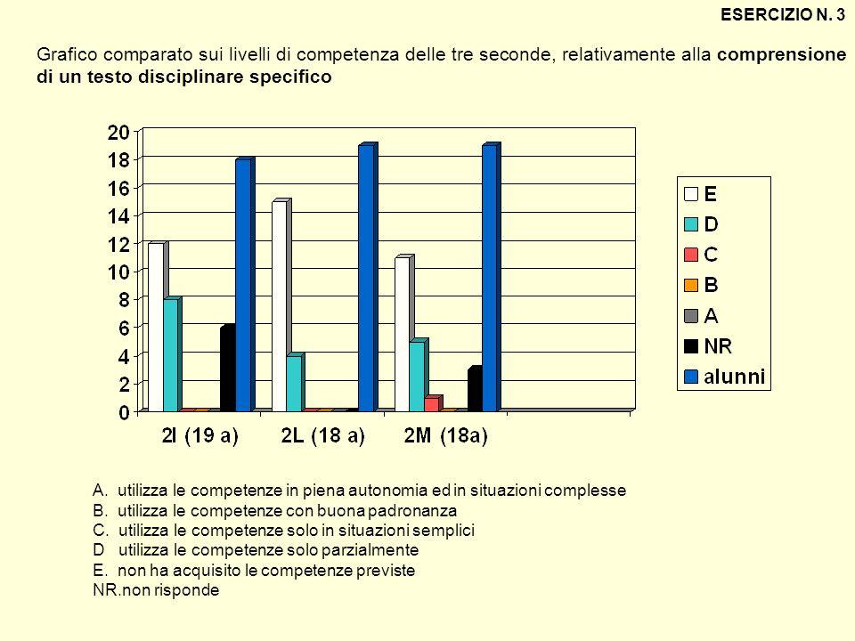 ESERCIZIO N. 3 Grafico comparato sui livelli di competenza delle tre seconde, relativamente alla comprensione di un testo disciplinare specifico.