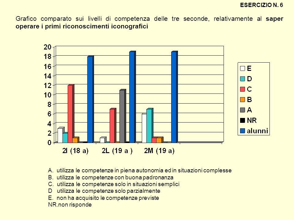 ESERCIZIO N. 6 Grafico comparato sui livelli di competenza delle tre seconde, relativamente al saper operare i primi riconoscimenti iconografici.