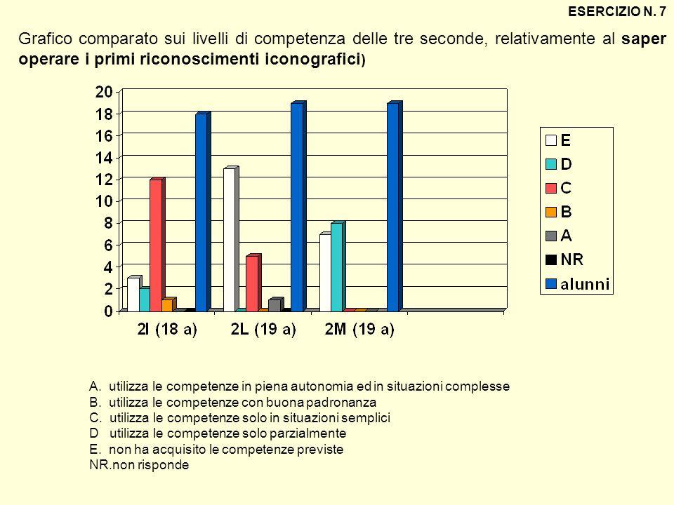 ESERCIZIO N. 7 Grafico comparato sui livelli di competenza delle tre seconde, relativamente al saper operare i primi riconoscimenti iconografici)