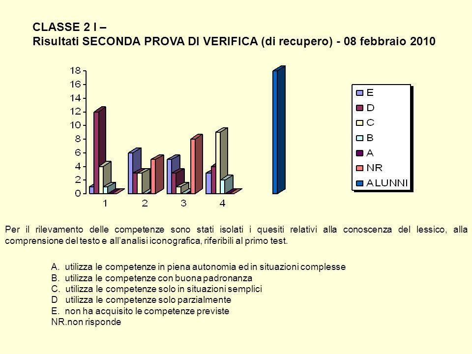 CLASSE 2 I – Risultati SECONDA PROVA DI VERIFICA (di recupero) - 08 febbraio 2010