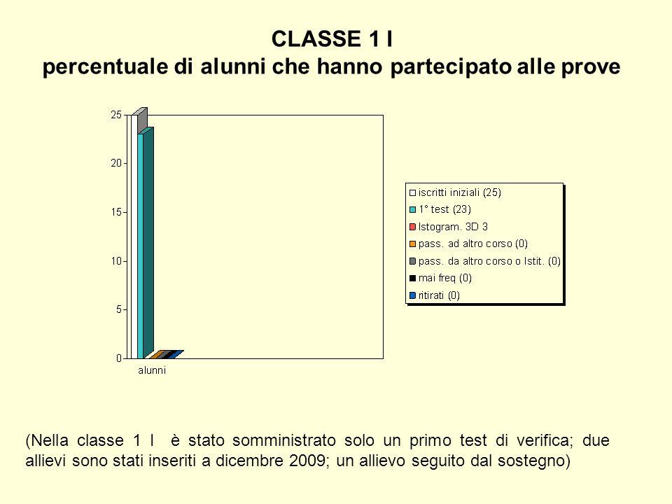 CLASSE 1 I percentuale di alunni che hanno partecipato alle prove