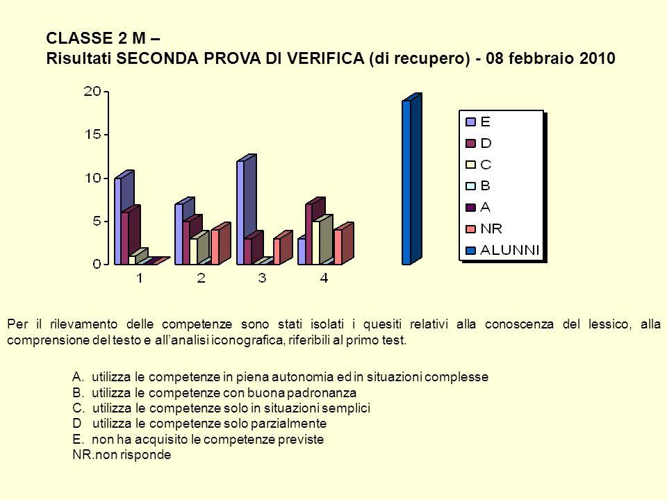 CLASSE 2 M – Risultati SECONDA PROVA DI VERIFICA (di recupero) - 08 febbraio 2010