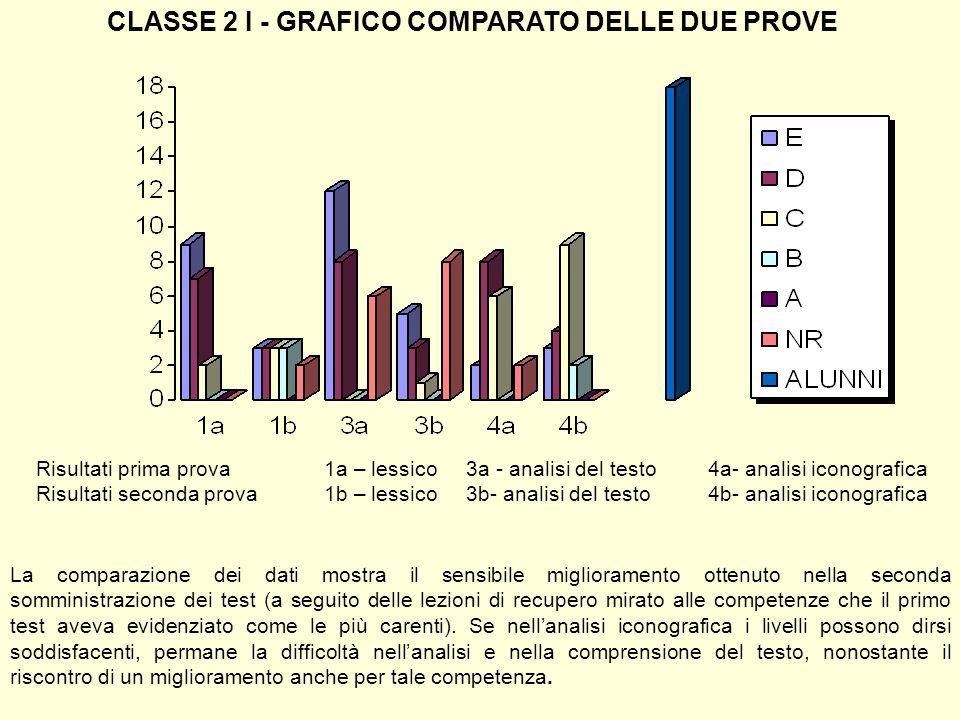 CLASSE 2 I - GRAFICO COMPARATO DELLE DUE PROVE