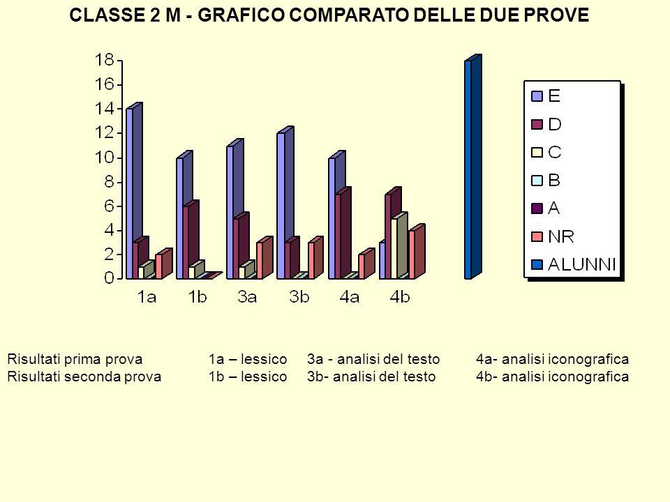 CLASSE 2 M - GRAFICO COMPARATO DELLE DUE PROVE