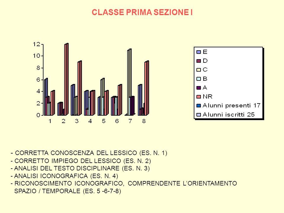 CLASSE PRIMA SEZIONE I - CORRETTA CONOSCENZA DEL LESSICO (ES. N. 1)
