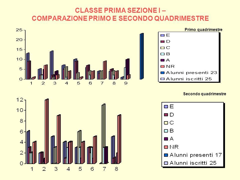 CLASSE PRIMA SEZIONE I – COMPARAZIONE PRIMO E SECONDO QUADRIMESTRE