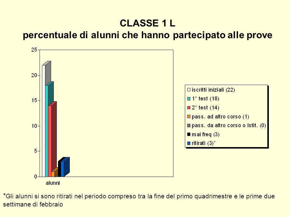 CLASSE 1 L percentuale di alunni che hanno partecipato alle prove