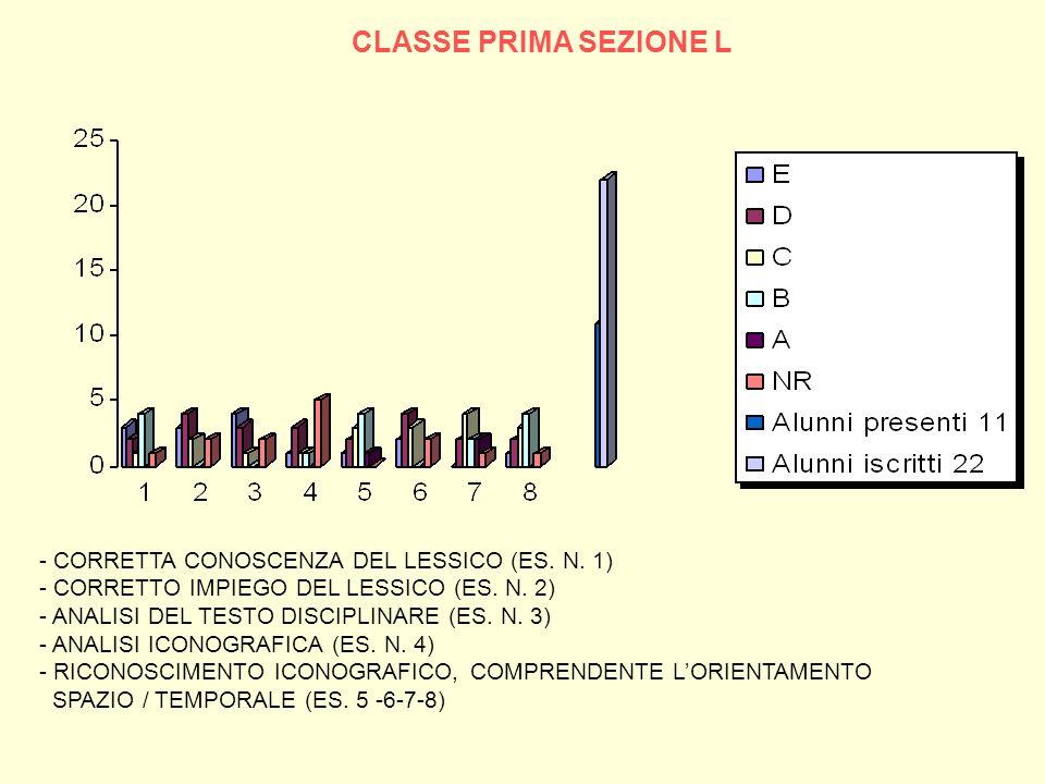 CLASSE PRIMA SEZIONE L - CORRETTA CONOSCENZA DEL LESSICO (ES. N. 1)