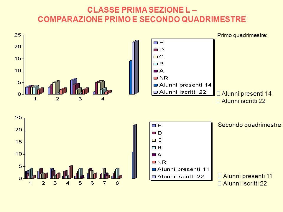 CLASSE PRIMA SEZIONE L – COMPARAZIONE PRIMO E SECONDO QUADRIMESTRE