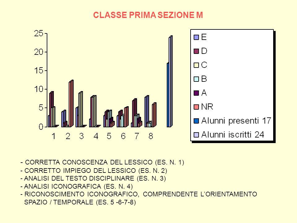 CLASSE PRIMA SEZIONE M - CORRETTA CONOSCENZA DEL LESSICO (ES. N. 1)