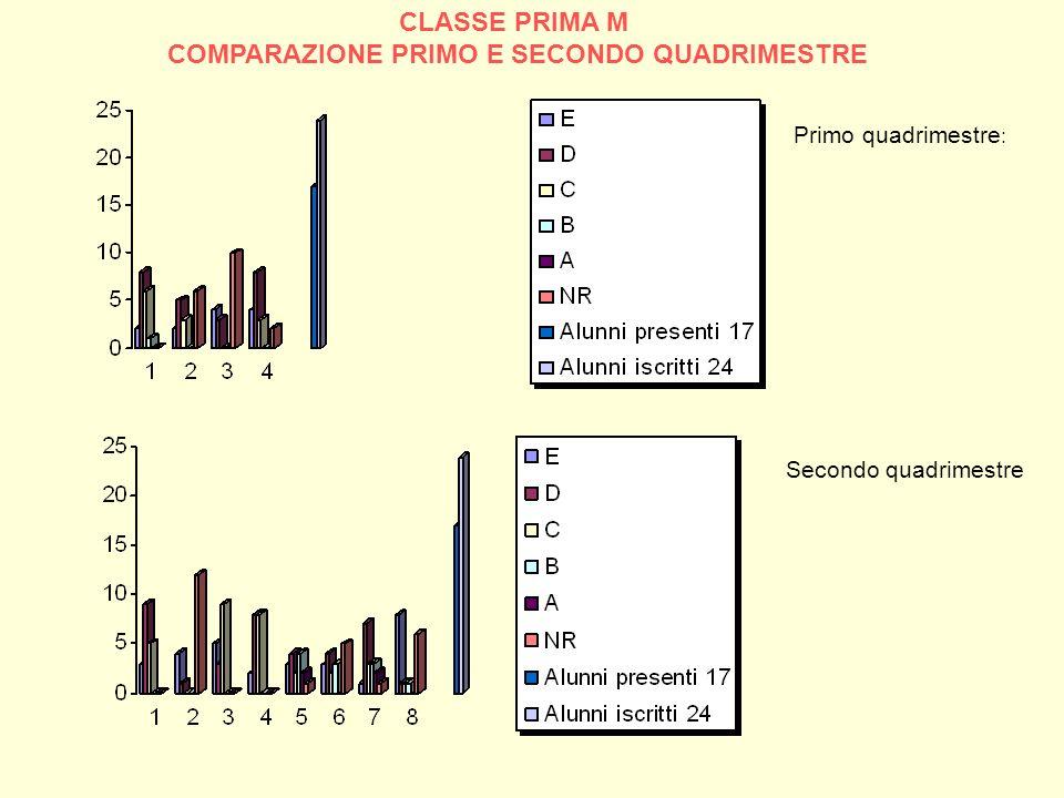 CLASSE PRIMA M COMPARAZIONE PRIMO E SECONDO QUADRIMESTRE