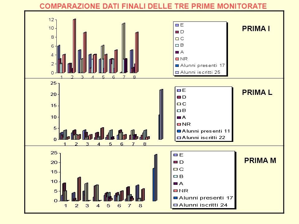 COMPARAZIONE DATI FINALI DELLE TRE PRIME MONITORATE