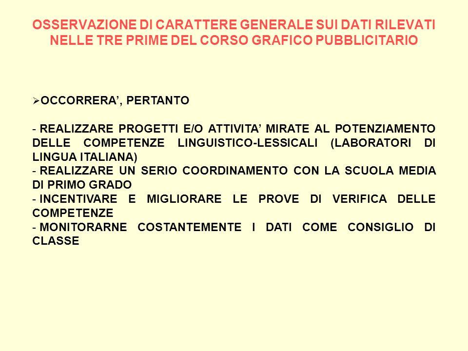 OSSERVAZIONE DI CARATTERE GENERALE SUI DATI RILEVATI NELLE TRE PRIME DEL CORSO GRAFICO PUBBLICITARIO