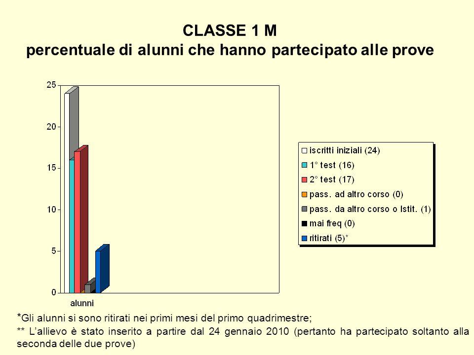 CLASSE 1 M percentuale di alunni che hanno partecipato alle prove