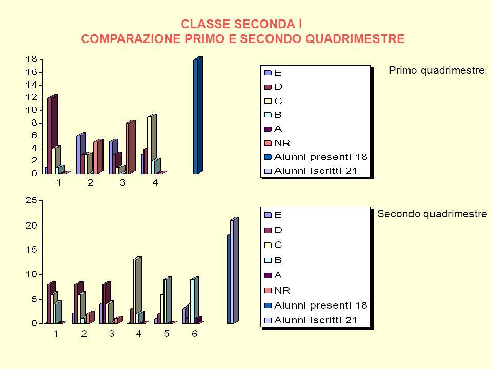 CLASSE SECONDA I COMPARAZIONE PRIMO E SECONDO QUADRIMESTRE