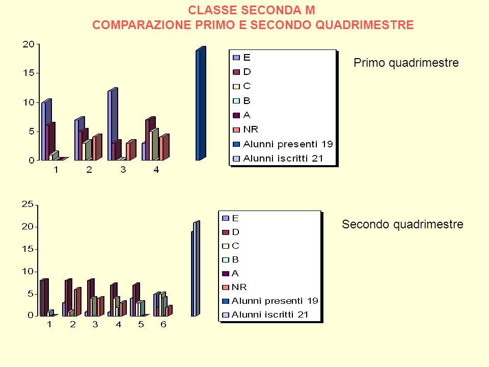 CLASSE SECONDA M COMPARAZIONE PRIMO E SECONDO QUADRIMESTRE