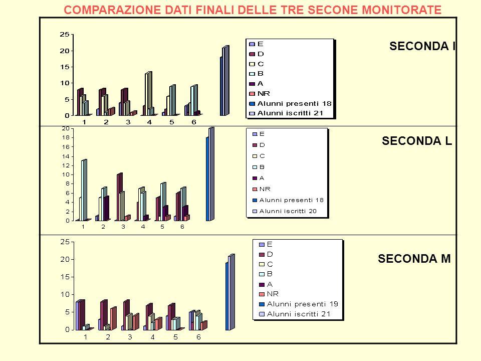 COMPARAZIONE DATI FINALI DELLE TRE SECONE MONITORATE
