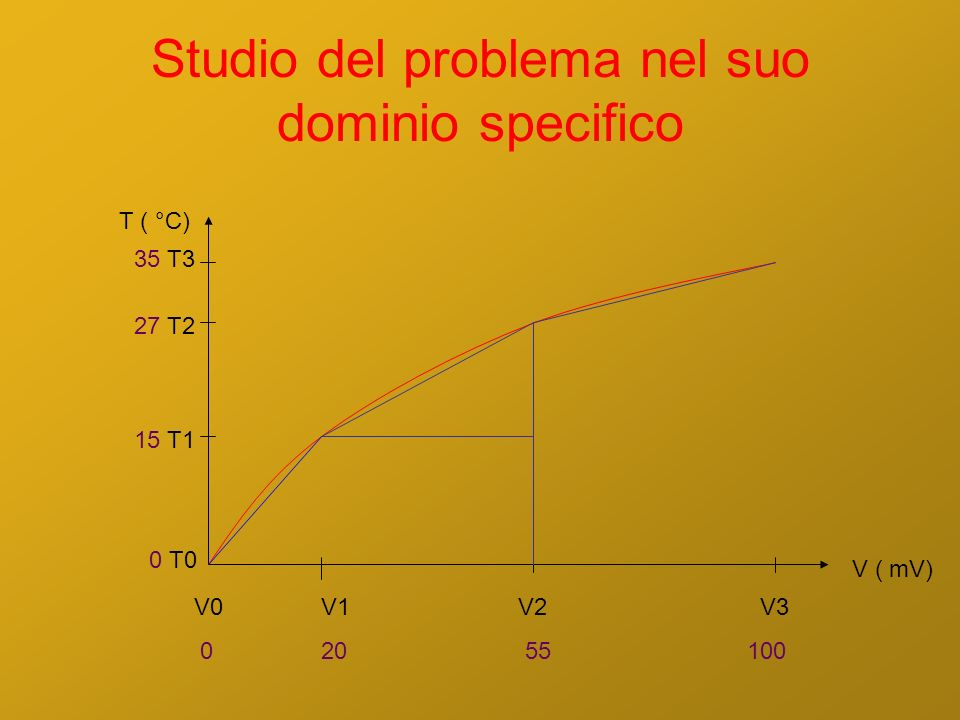 Studio del problema nel suo dominio specifico