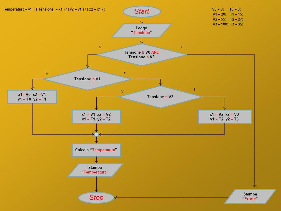Tensione ≥ V0 AND Tensione ≤ V3 Calcola Temperatura
