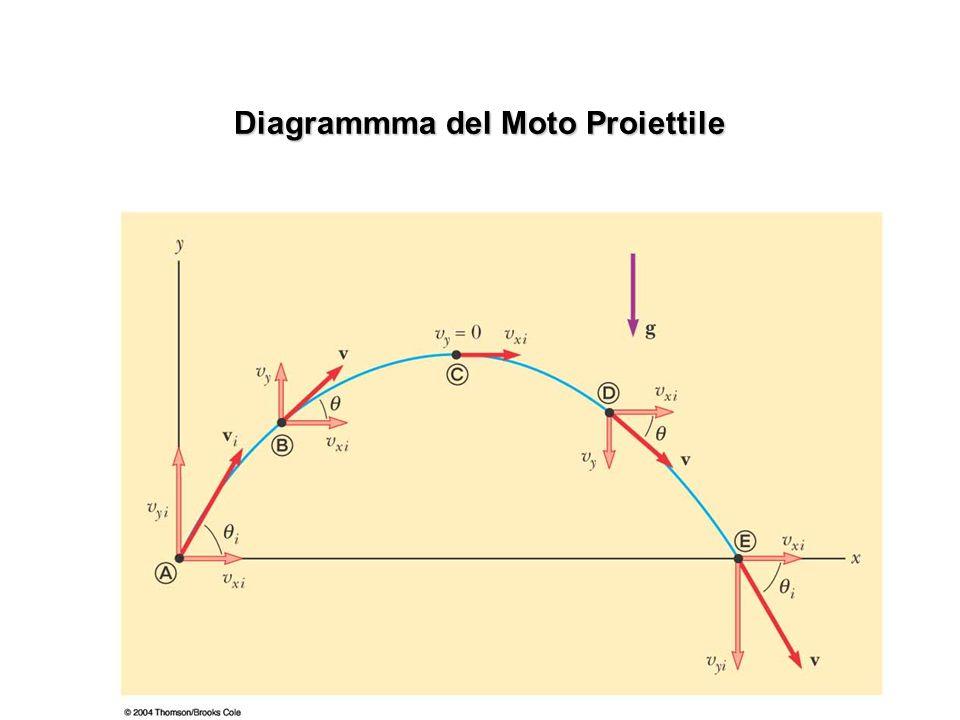 Diagrammma del Moto Proiettile