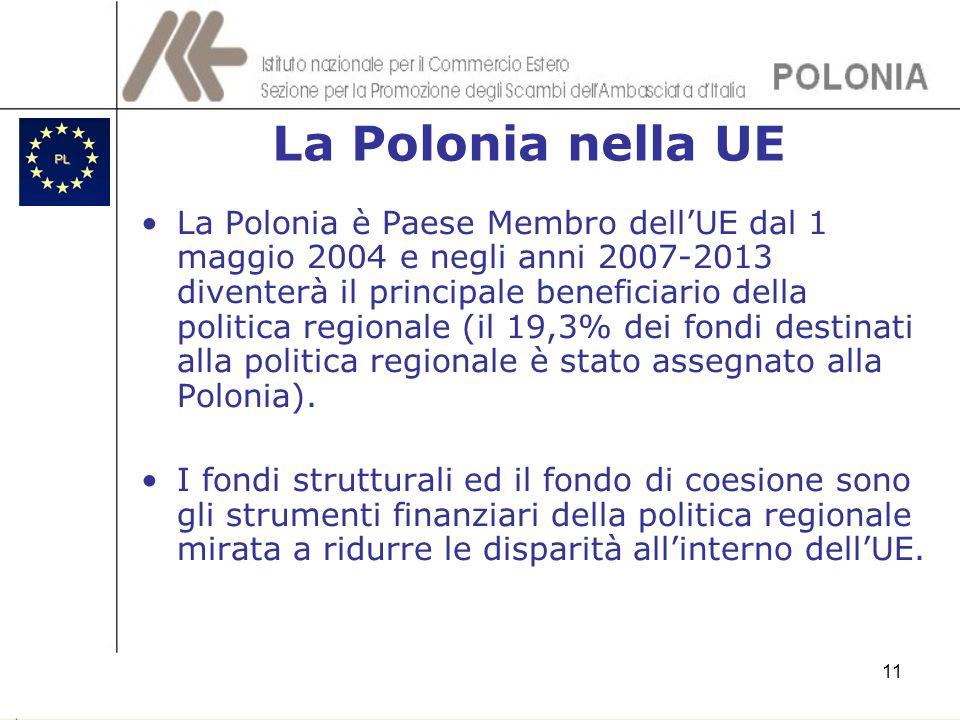 La Polonia nella UE