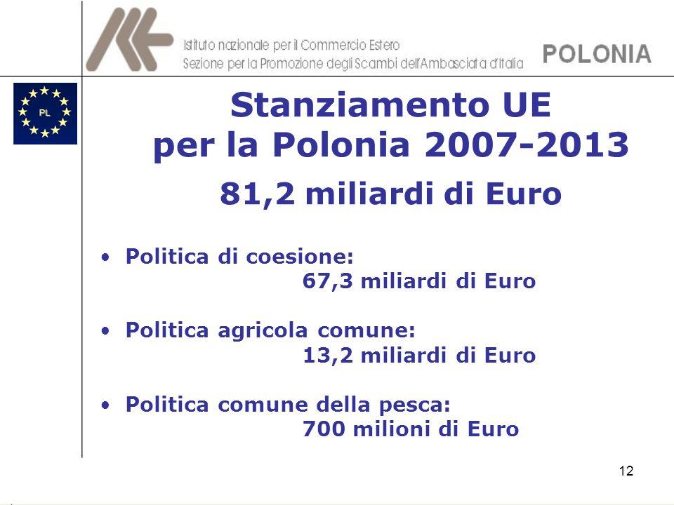 Stanziamento UE per la Polonia 2007-2013 81,2 miliardi di Euro