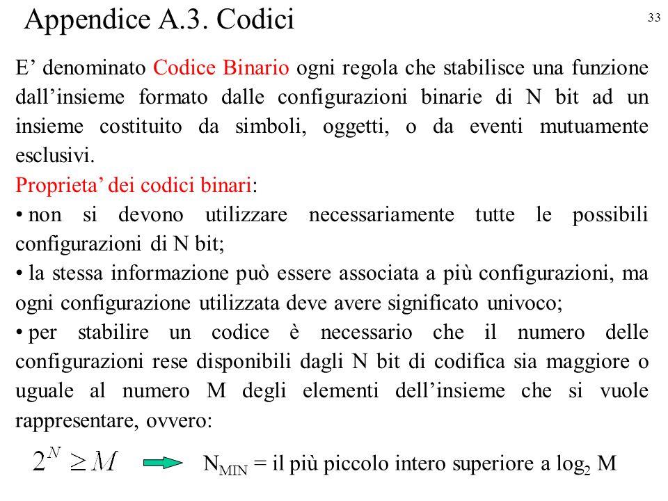 Appendice A.3. Codici