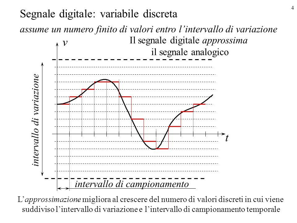 Il segnale digitale approssima