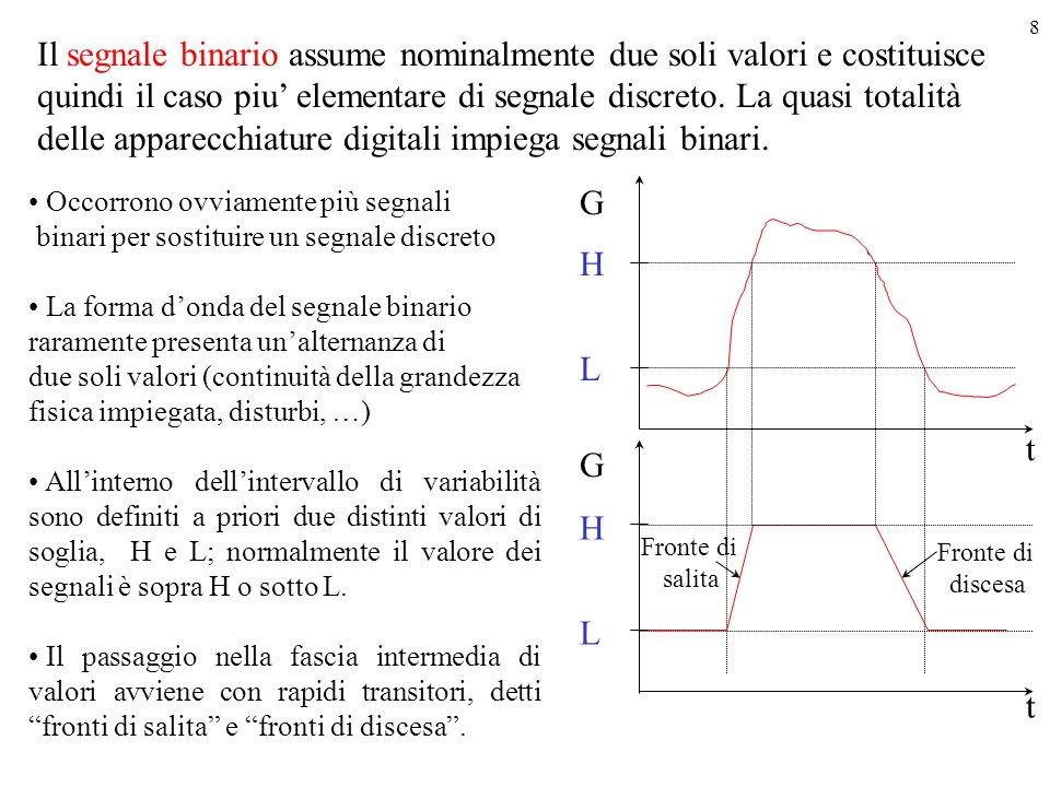 Il segnale binario assume nominalmente due soli valori e costituisce