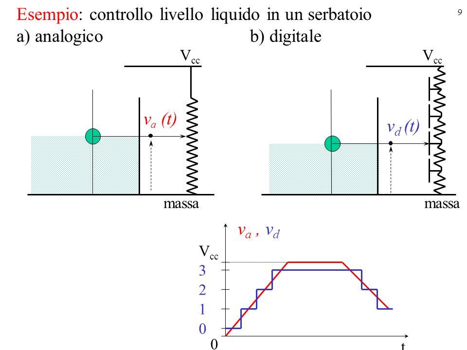 Esempio: controllo livello liquido in un serbatoio