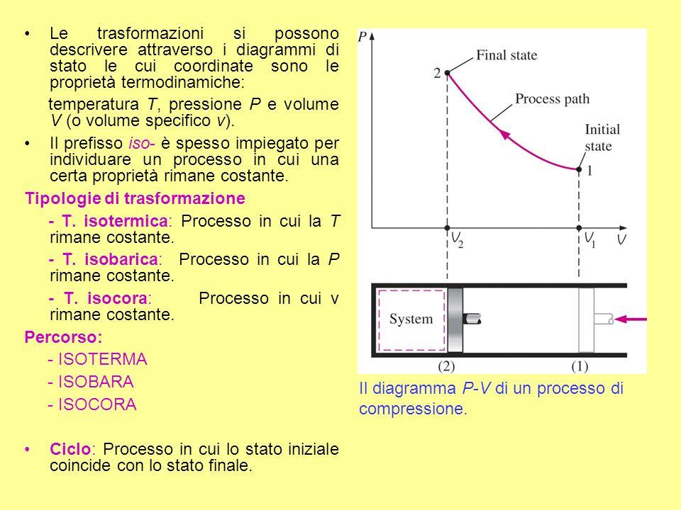 Le trasformazioni si possono descrivere attraverso i diagrammi di stato le cui coordinate sono le proprietà termodinamiche: