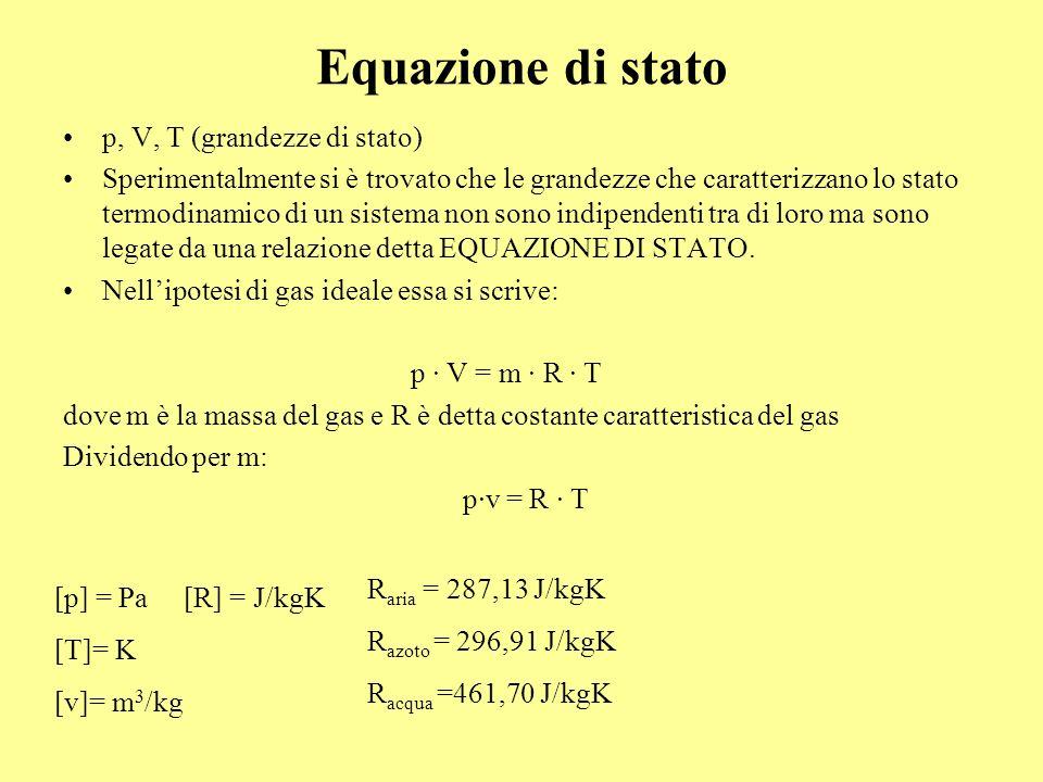 Equazione di stato p, V, T (grandezze di stato)