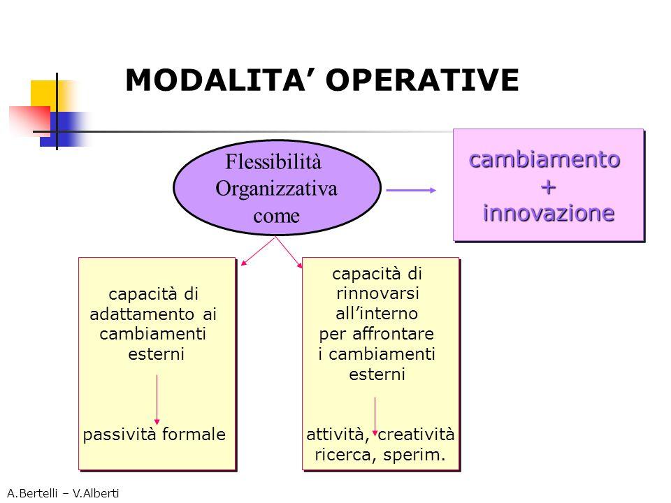 MODALITA' OPERATIVE cambiamento Flessibilità + Organizzativa