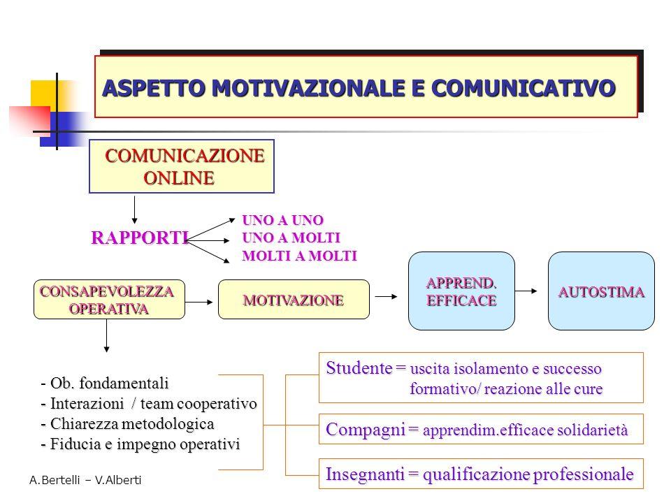 ASPETTO MOTIVAZIONALE E COMUNICATIVO