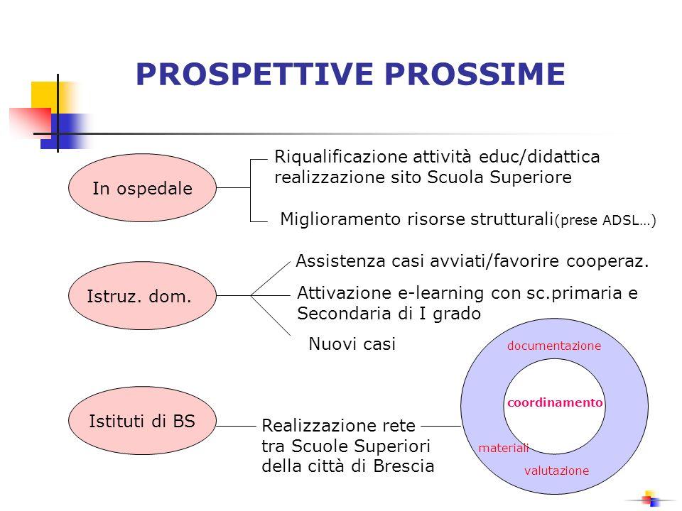 PROSPETTIVE PROSSIME Riqualificazione attività educ/didattica