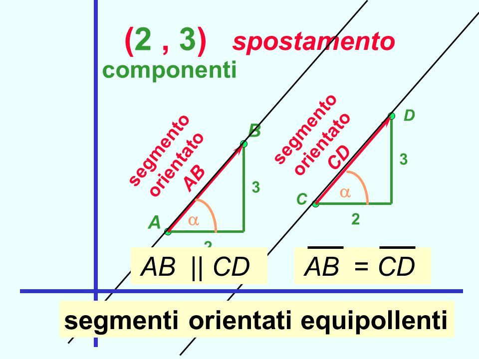 (2 , 3) Segmenti orientati spostamento segmenti orientati equipollenti
