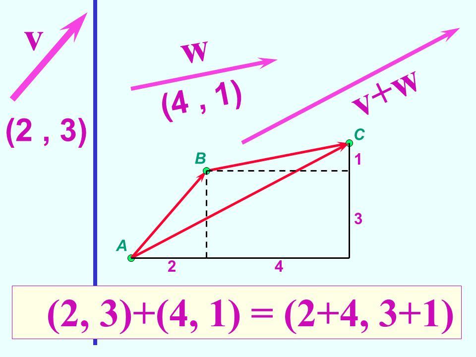v w v+w (2, 3)+(4, 1) = (2+4, 3+1) (4 , 1) (2 , 3) Somma di vettori C