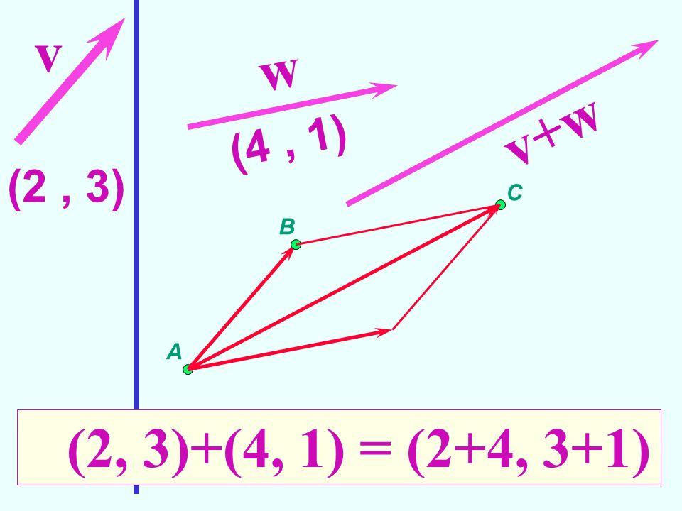 v w v+w (4 , 1) (2 , 3) C B A (2, 3)+(4, 1) = (2+4, 3+1)