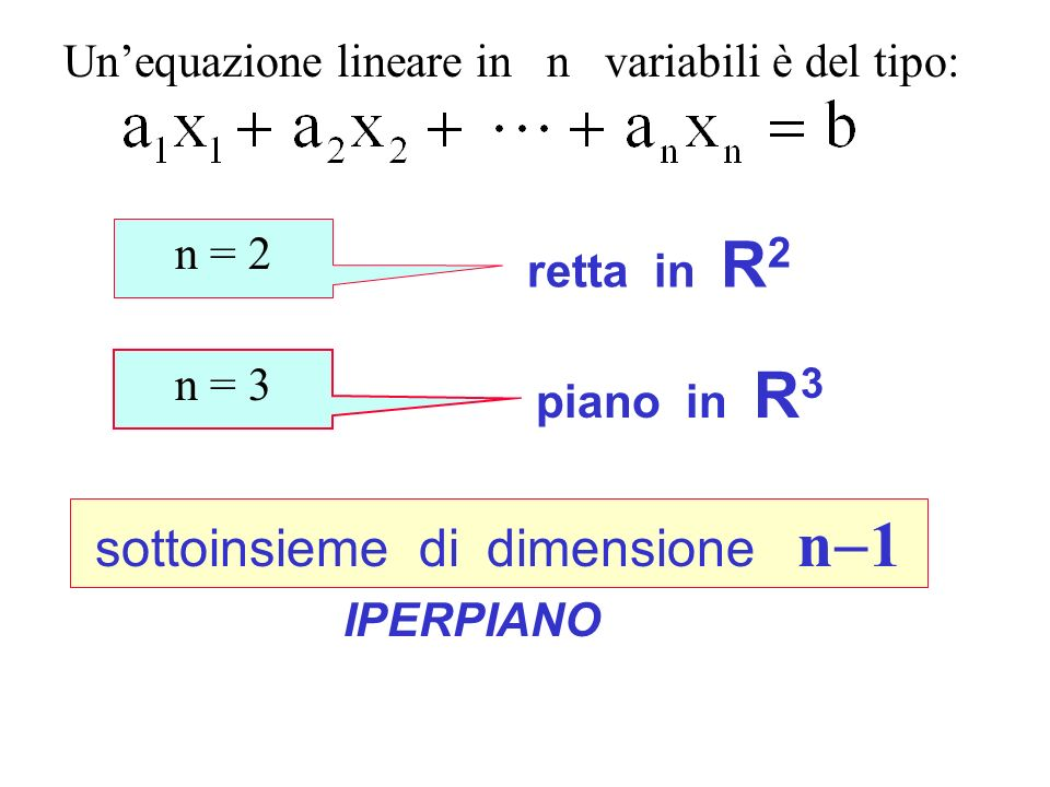 Concetto di iperpiano sottoinsieme di dimensione n-1
