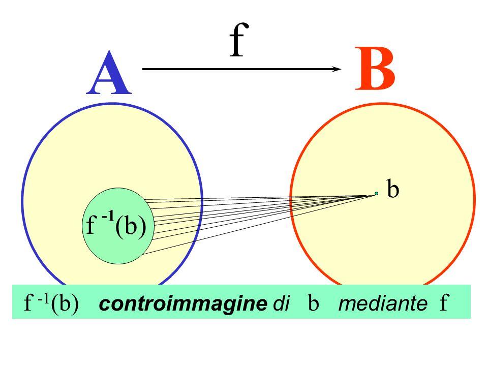 Controimmagine f B A b f (b) -1 f -1(b) controimmagine di b mediante f