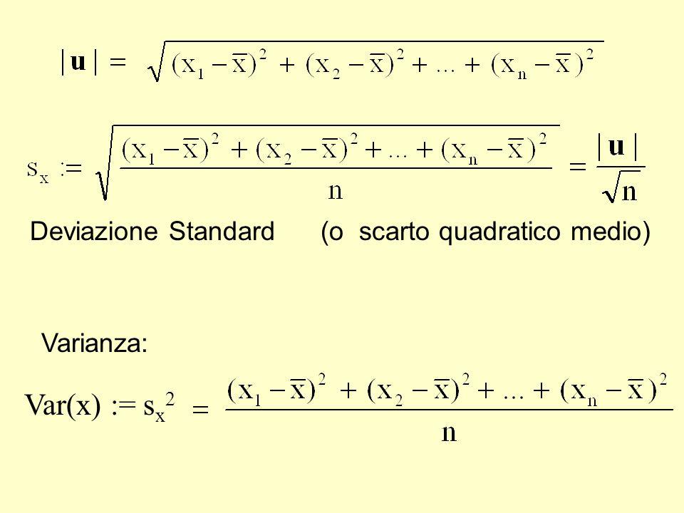 varianza Var(x) := sx2 Deviazione Standard (o scarto quadratico medio)