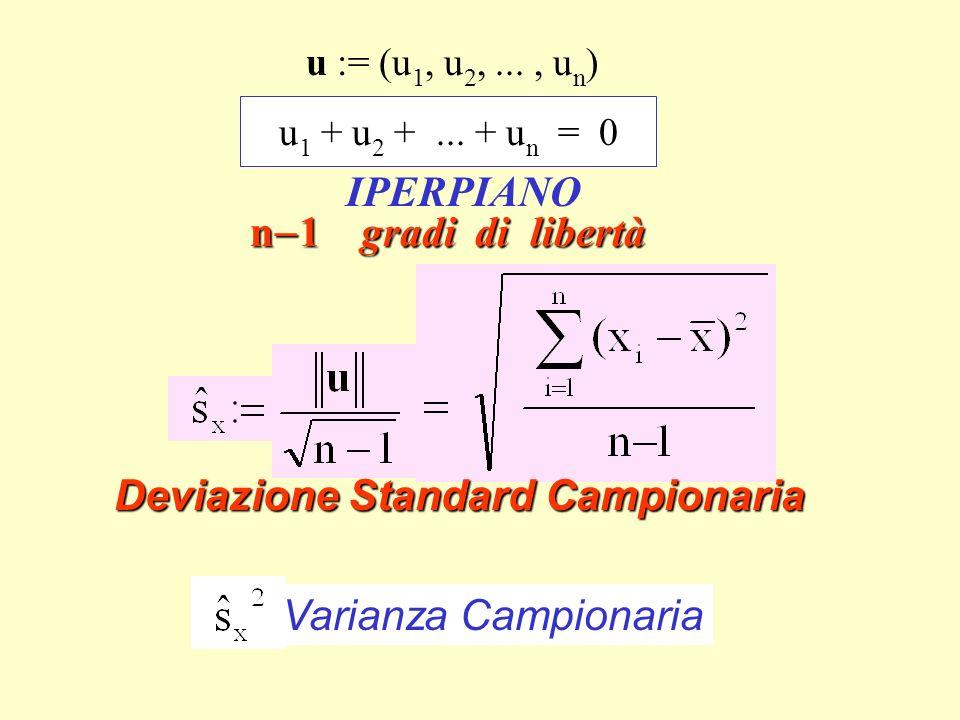 Varianza campionaria IPERPIANO n-1 gradi di libertà